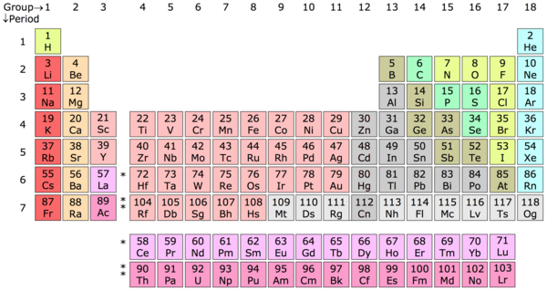 Periodic_table_chart